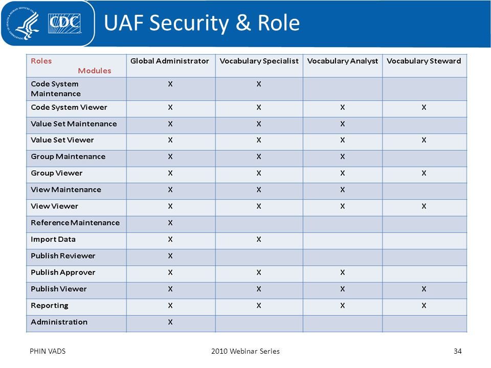 UAF Security & Role PHIN VADS 2010 Webinar Series