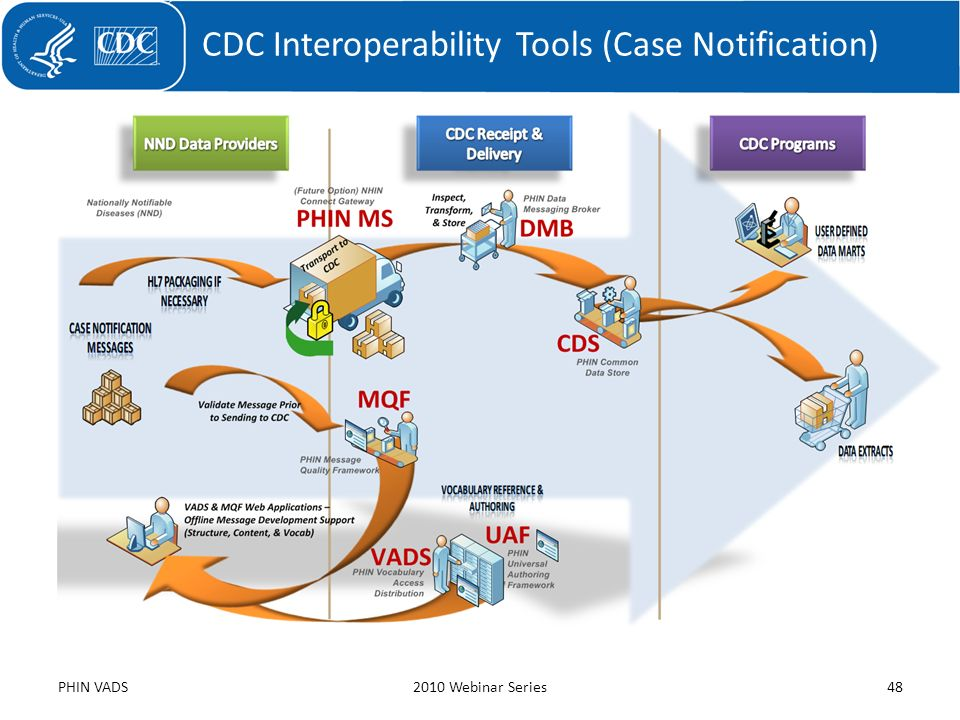 CDC Interoperability Tools (Case Notification)