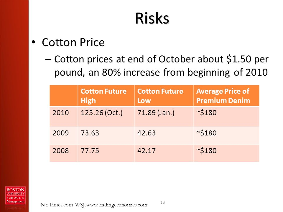 RisksCotton Price. Cotton prices at end of October about $1.50 per pound, an 80% increase from beginning of 2010.