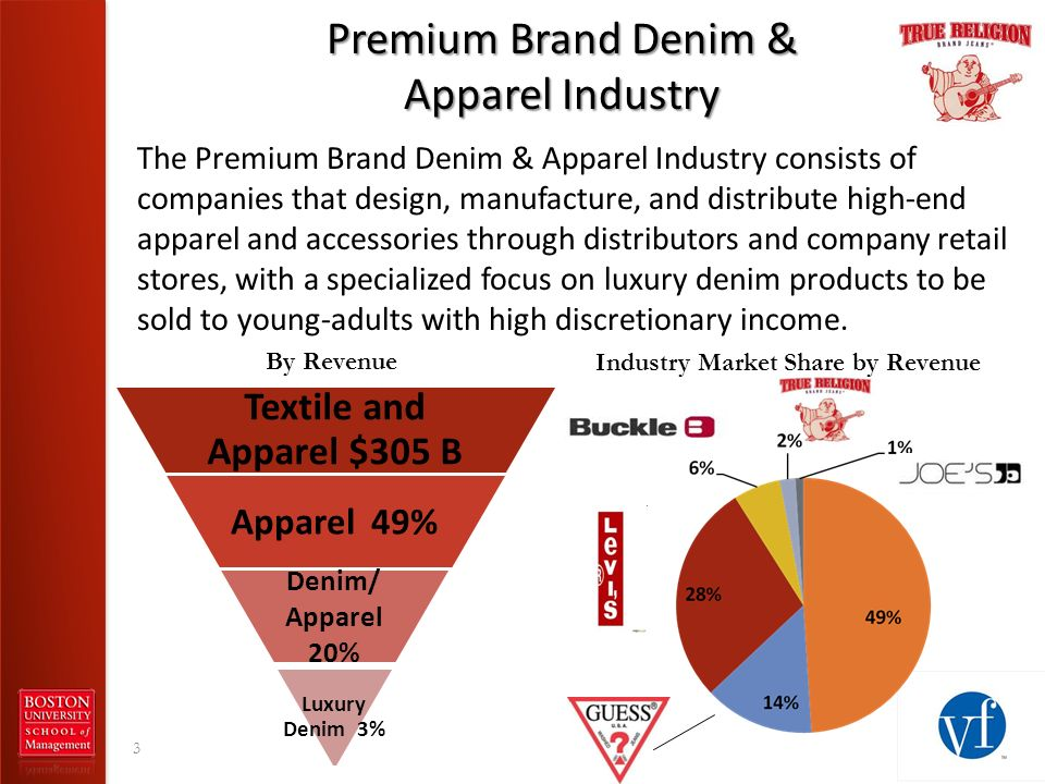 Premium Brand Denim & Apparel Industry