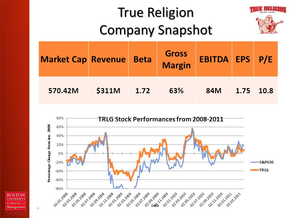 True Religion Company Snapshot