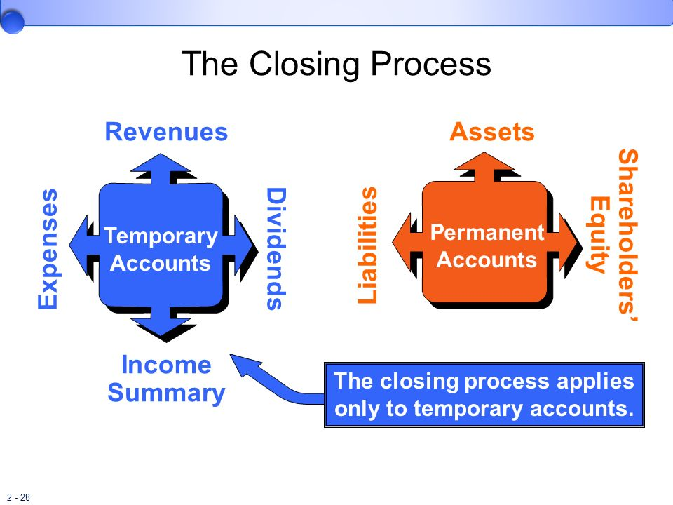 The closing process applies only to temporary accounts.
