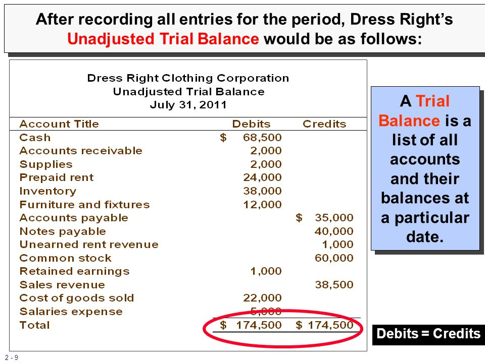 After recording all entries for the period, Dress Right's Unadjusted Trial Balance would be as follows: