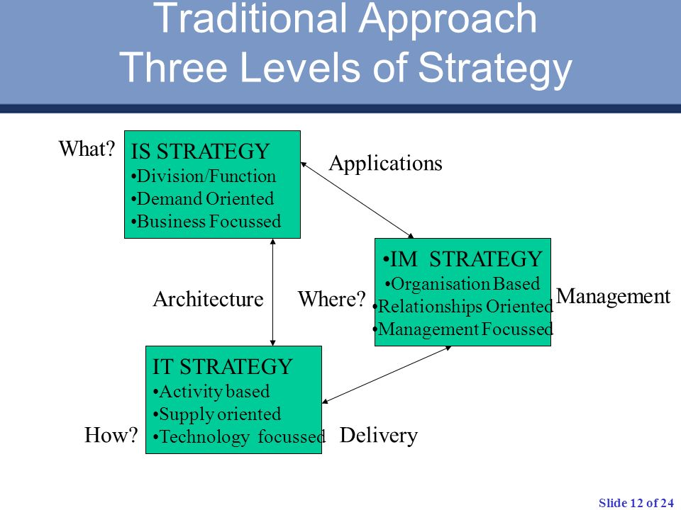 Traditional Approach Three Levels of Strategy