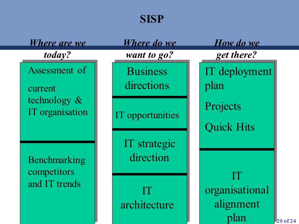 IT strategic direction