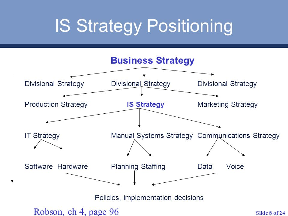 IS Strategy Positioning