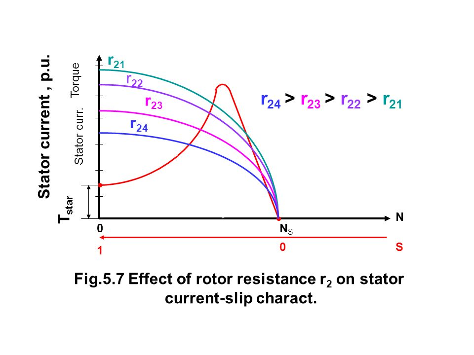 Fig.5.7 Effect of rotor resistance r2 on stator