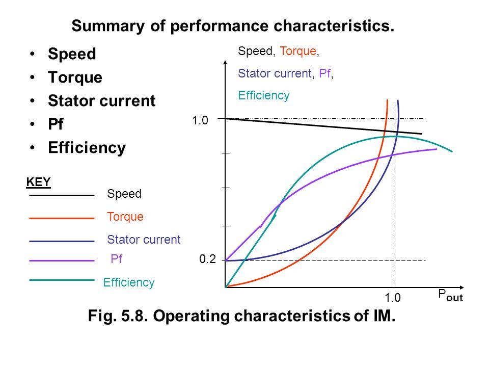 Summary of performance characteristics.