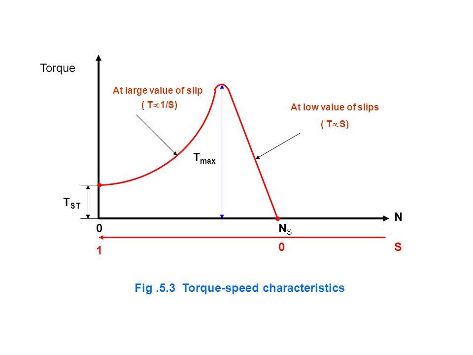 Fig .5.3 Torque-speed characteristics