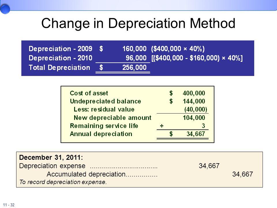 Change in Depreciation Method