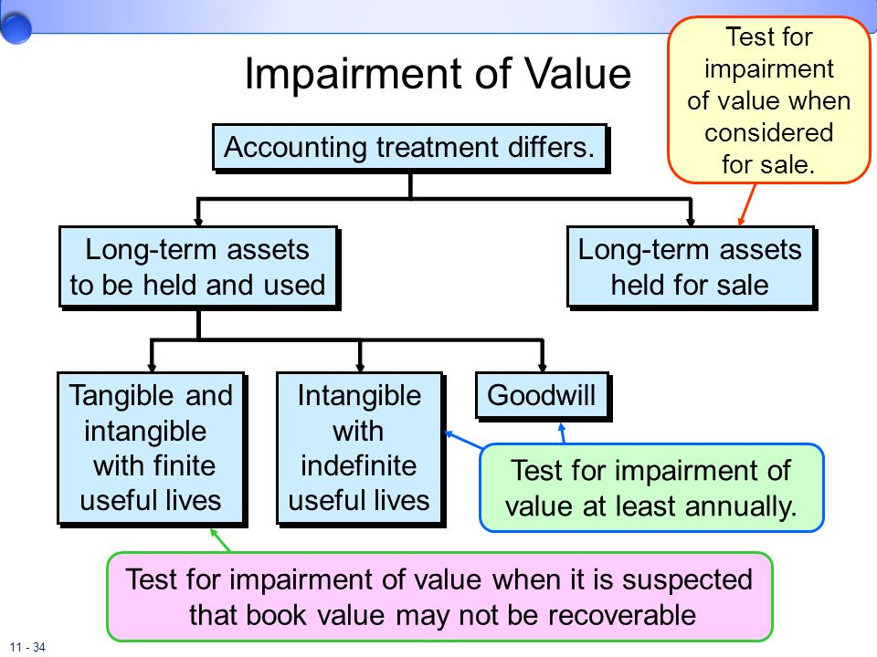 Impairment of Value Accounting treatment differs.