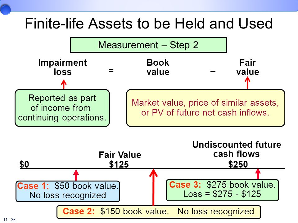 Finite-life Assets to be Held and Used