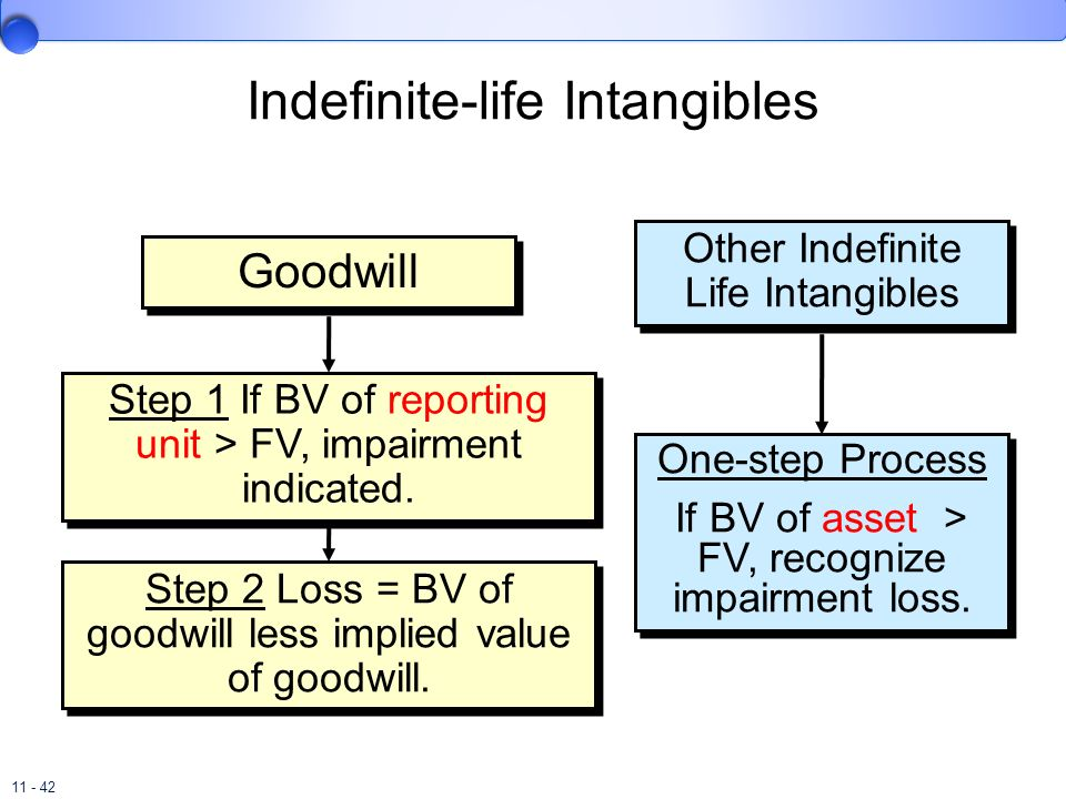 Indefinite-life Intangibles