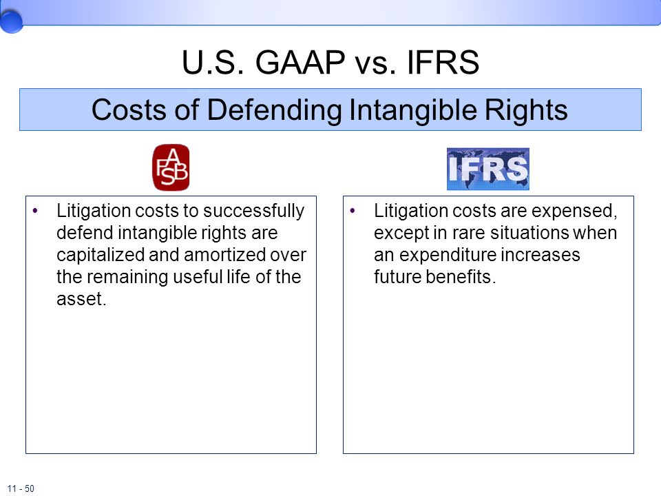 Costs of Defending Intangible Rights
