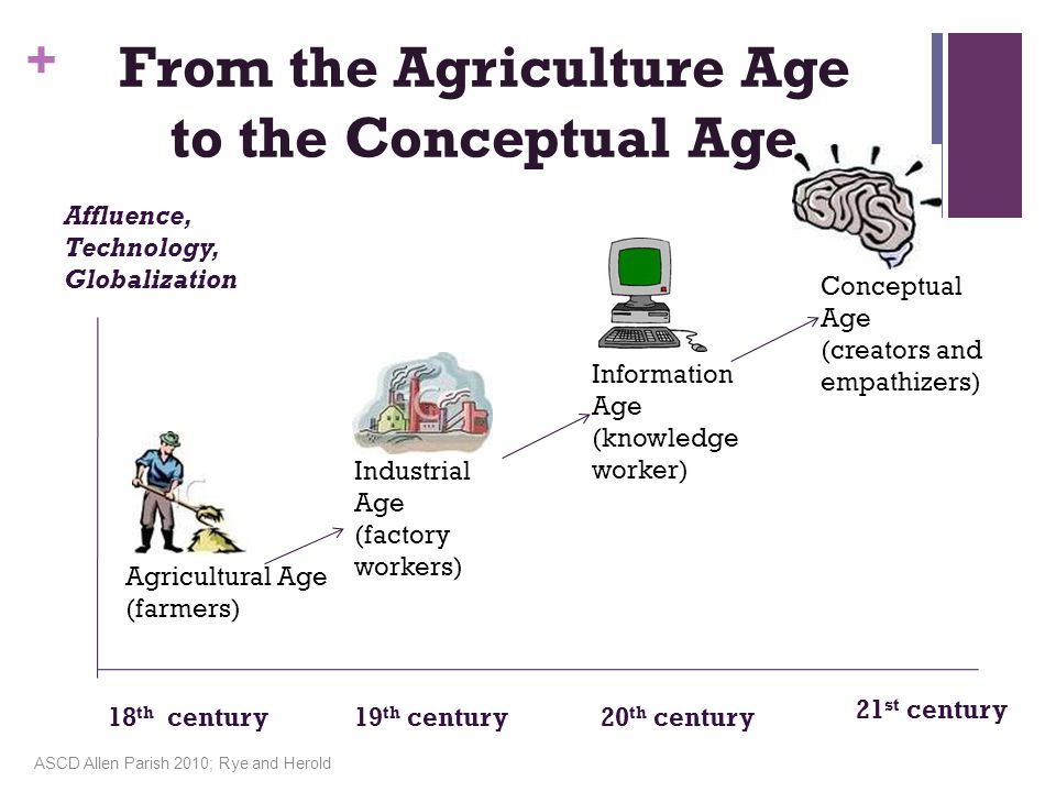 From the Agriculture Age
