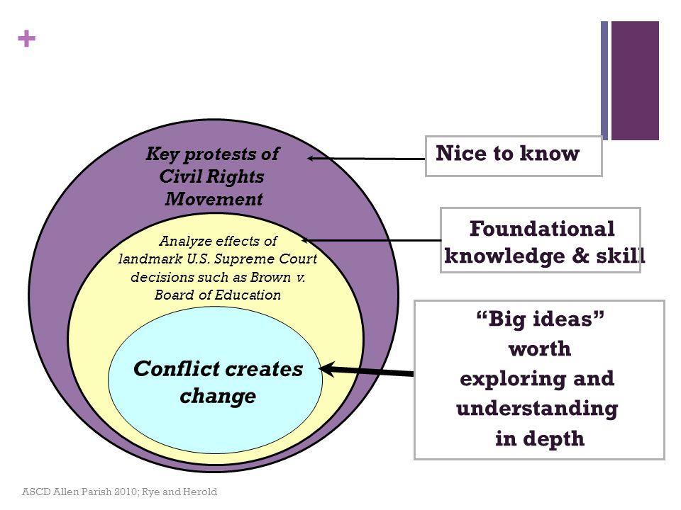 Conflict creates change