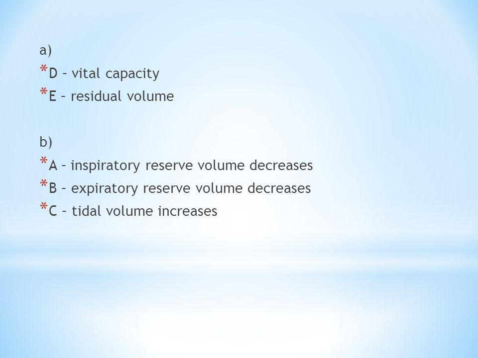 a) D – vital capacity. E – residual volume. b) A – inspiratory reserve volume decreases. B – expiratory reserve volume decreases.