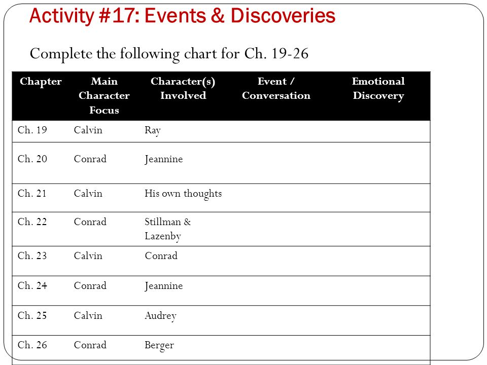 Activity #17: Events & Discoveries