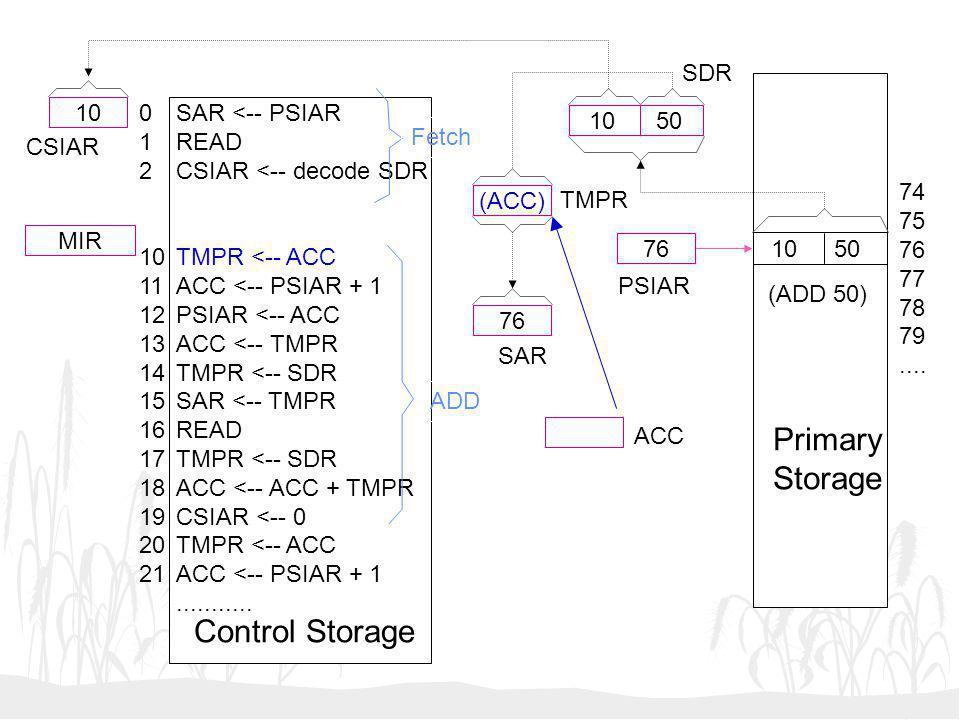 Primary Storage Control Storage SDR 10 1 2 10 11 12 13 14 15 16 17 18