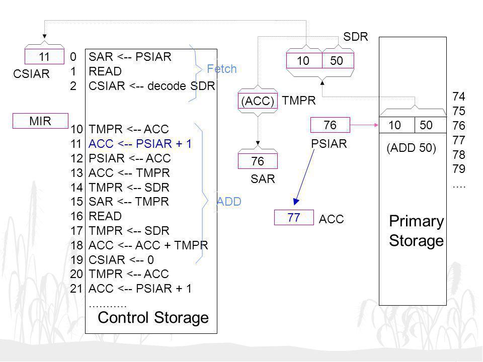 Primary Storage Control Storage SDR 11 1 2 10 11 12 13 14 15 16 17 18