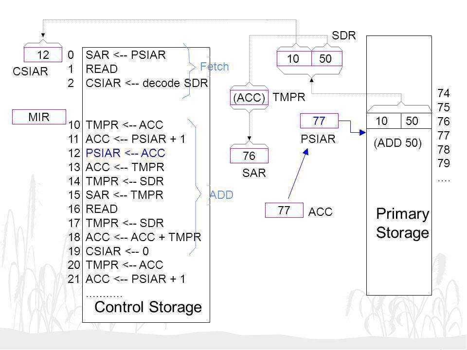 Primary Storage Control Storage SDR 12 1 2 10 11 12 13 14 15 16 17 18