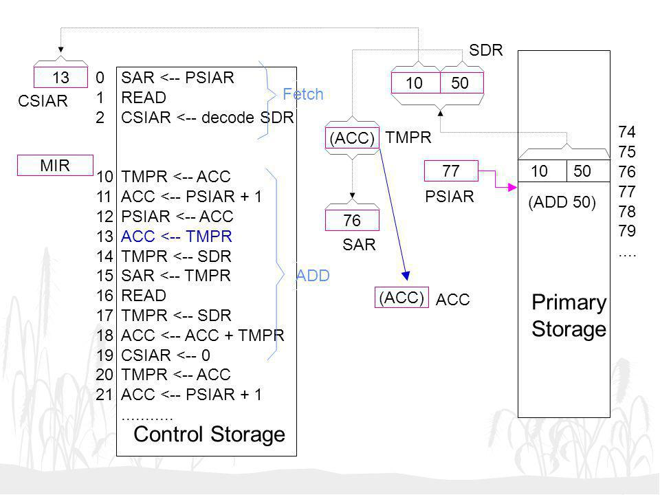 Primary Storage Control Storage SDR 13 1 2 10 11 12 13 14 15 16 17 18