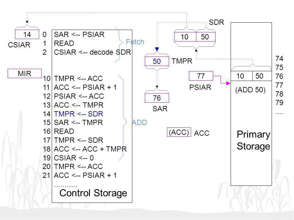 Primary Storage Control Storage SDR 14 1 2 10 11 12 13 14 15 16 17 18