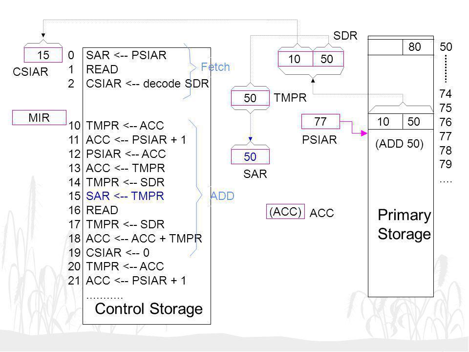 Primary Storage Control Storage SDR 80 50 15 1 2 10 11 12 13 14 15 16