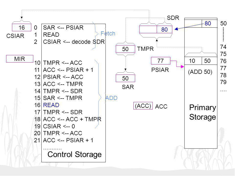 Primary Storage Control Storage SDR 80 50 16 1 2 10 11 12 13 14 15 16