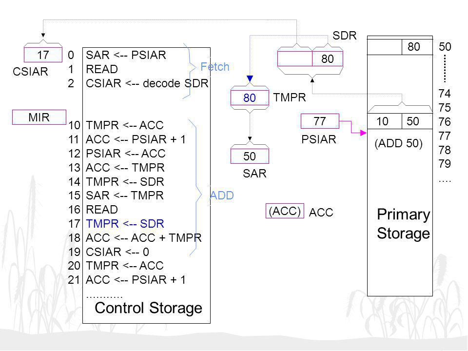 Primary Storage Control Storage SDR 80 50 17 1 2 10 11 12 13 14 15 16