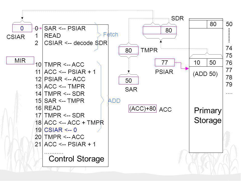 Primary Storage Control Storage SDR 80 50 1 2 10 11 12 13 14 15 16 17