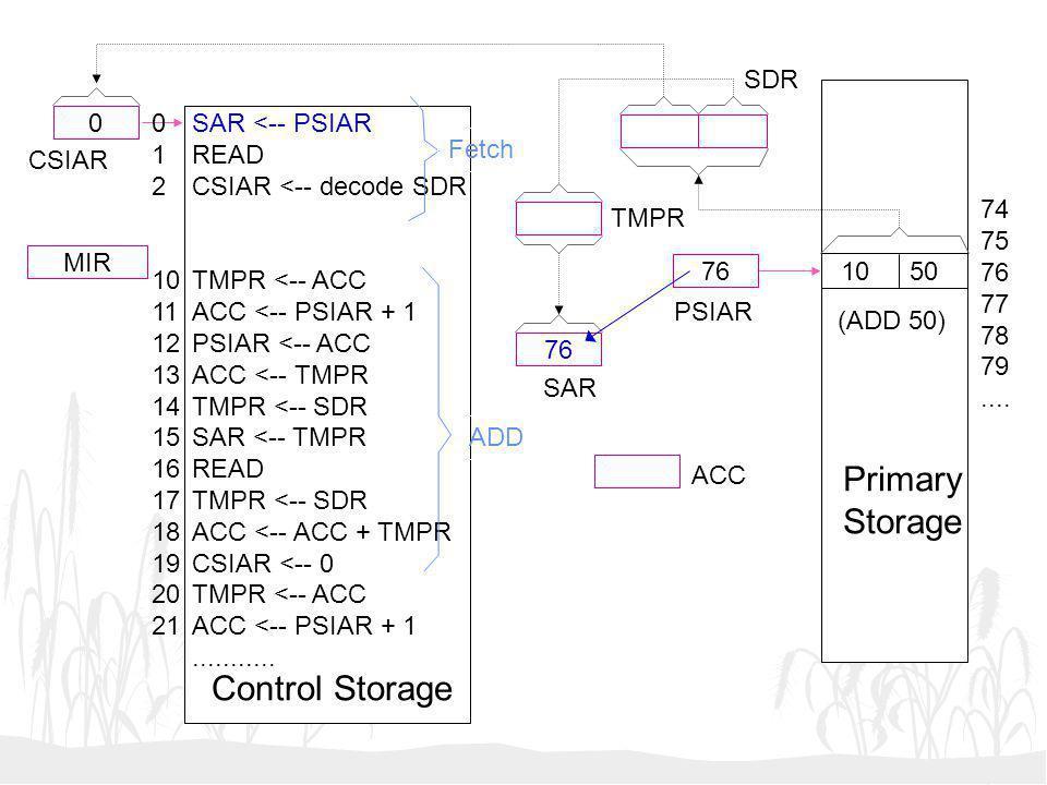 Primary Storage Control Storage SDR 1 2 10 11 12 13 14 15 16 17 18 19