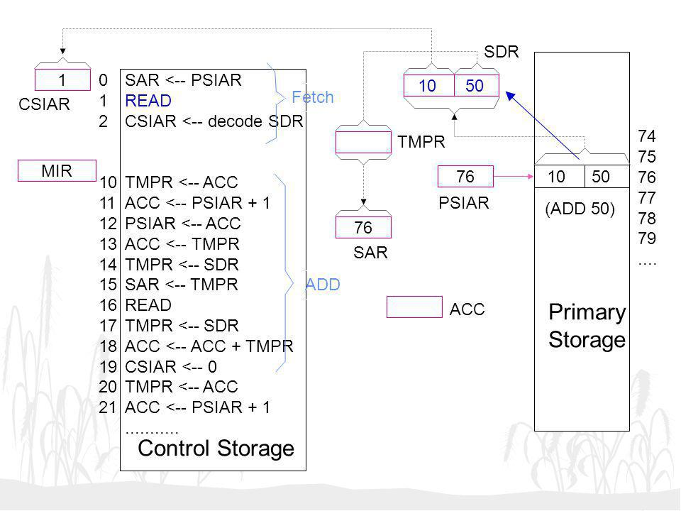 Primary Storage Control Storage SDR 1 1 2 10 11 12 13 14 15 16 17 18
