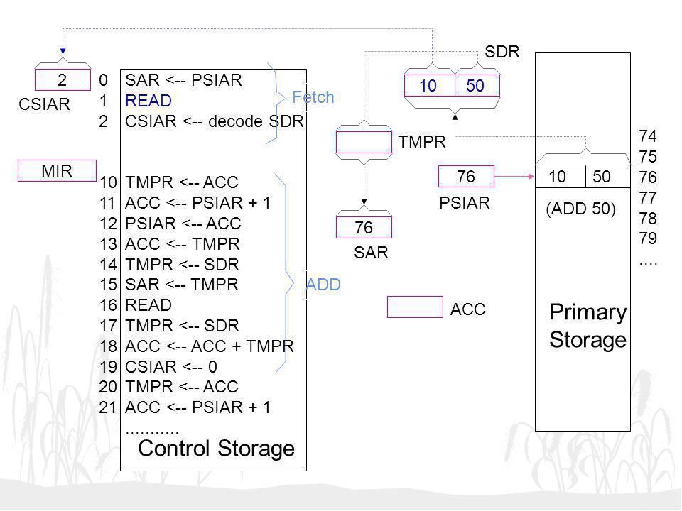 Primary Storage Control Storage SDR 2 1 2 10 11 12 13 14 15 16 17 18