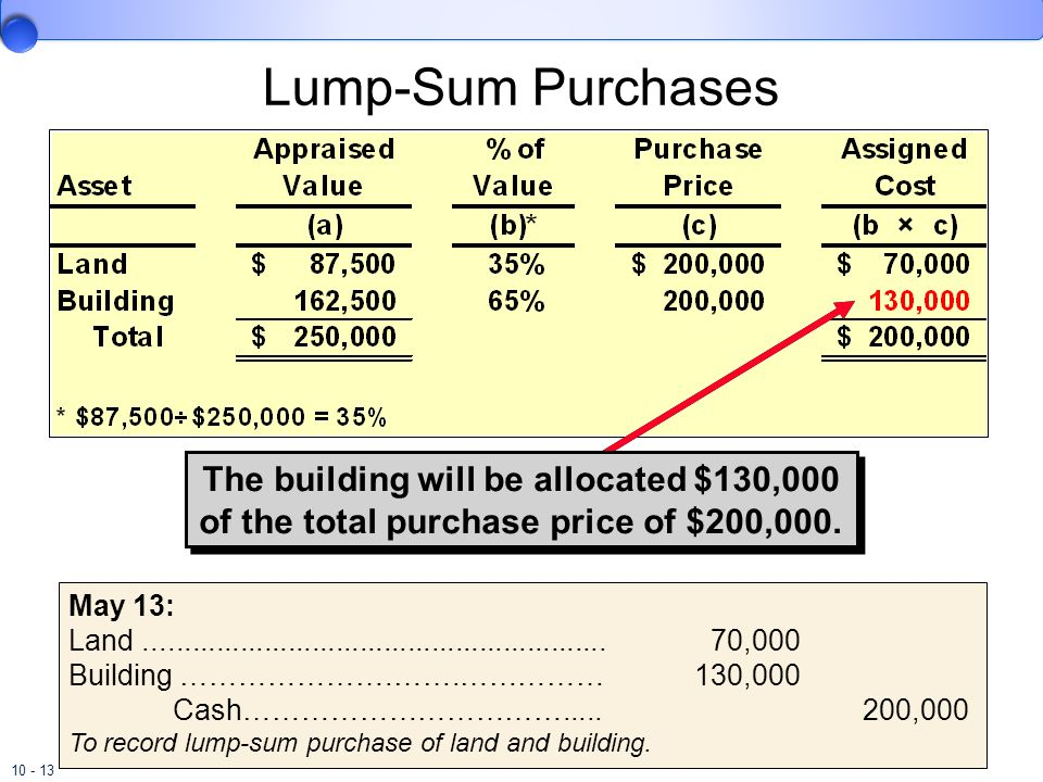Lump-Sum Purchases The building will be allocated $130,000