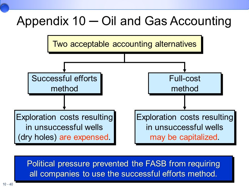Appendix 10 ─ Oil and Gas Accounting