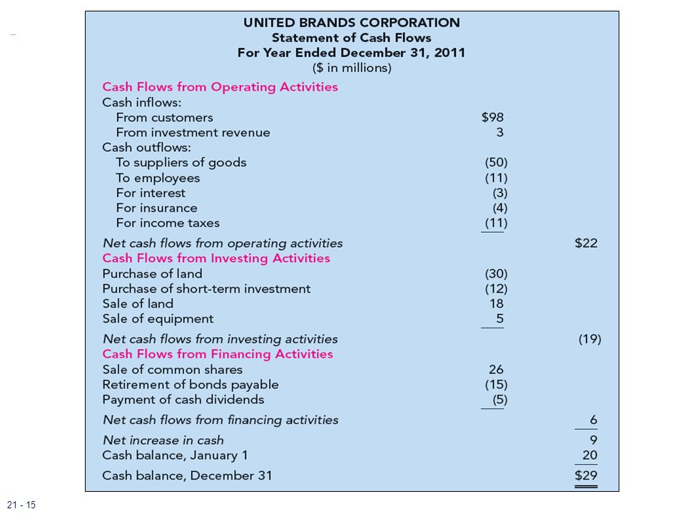 This slide illustrates UBC's statement of cash flows