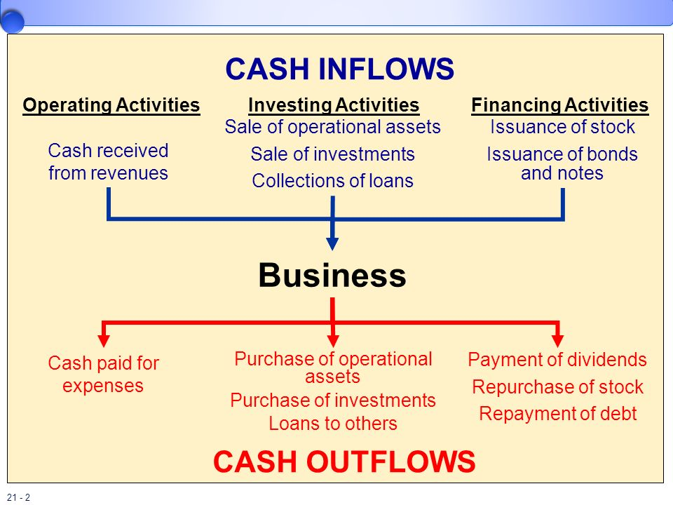 Business CASH INFLOWS CASH OUTFLOWS Investing Activities