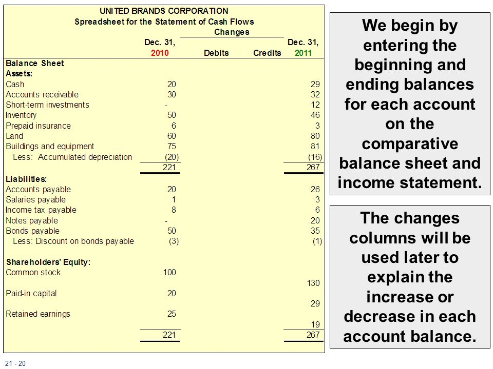 We begin by entering the beginning and ending balances for each account on the comparative balance sheet and income statement.
