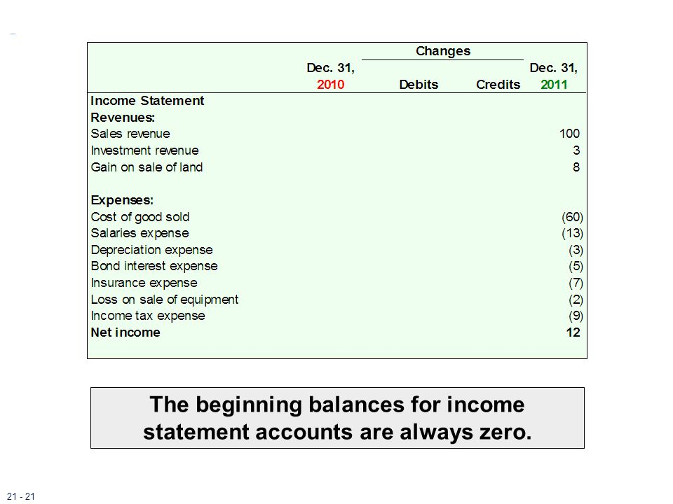 The beginning balances for income statement accounts are always zero.