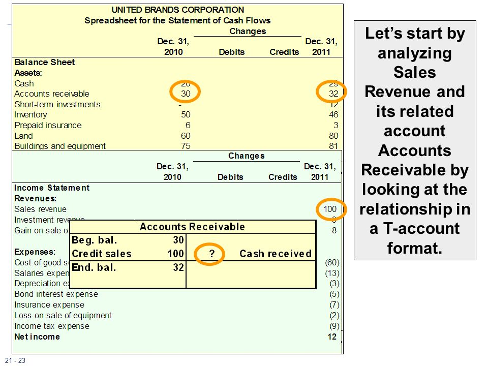 Let's start by analyzing Sales Revenue and its related account Accounts Receivable by looking at the relationship in a T-account format.
