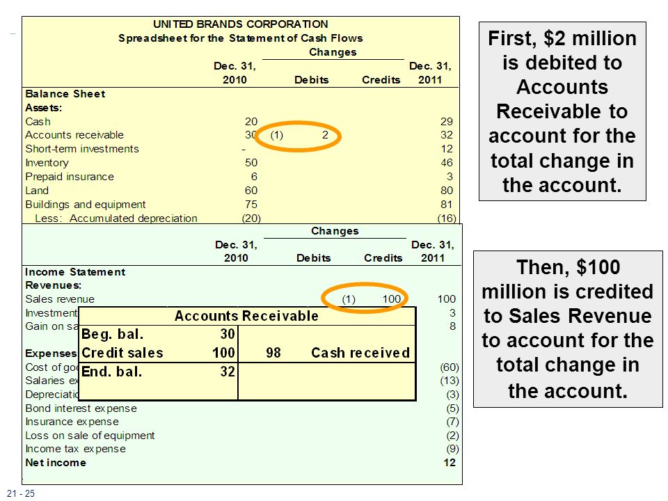 First, $2 million is debited to Accounts Receivable to account for the total change in the account.