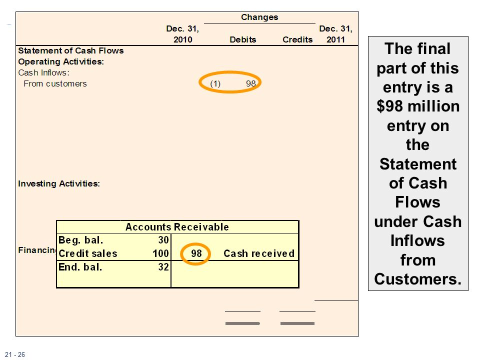 The final part of this entry is a $98 million entry on the Statement of Cash Flows under Cash Inflows from Customers.