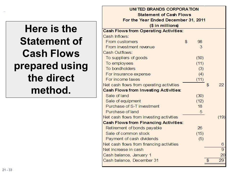 Here is the Statement of Cash Flows prepared using the direct method.
