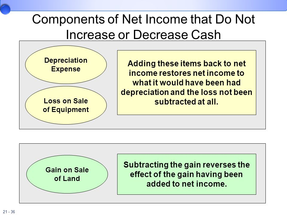 Components of Net Income that Do Not Increase or Decrease Cash