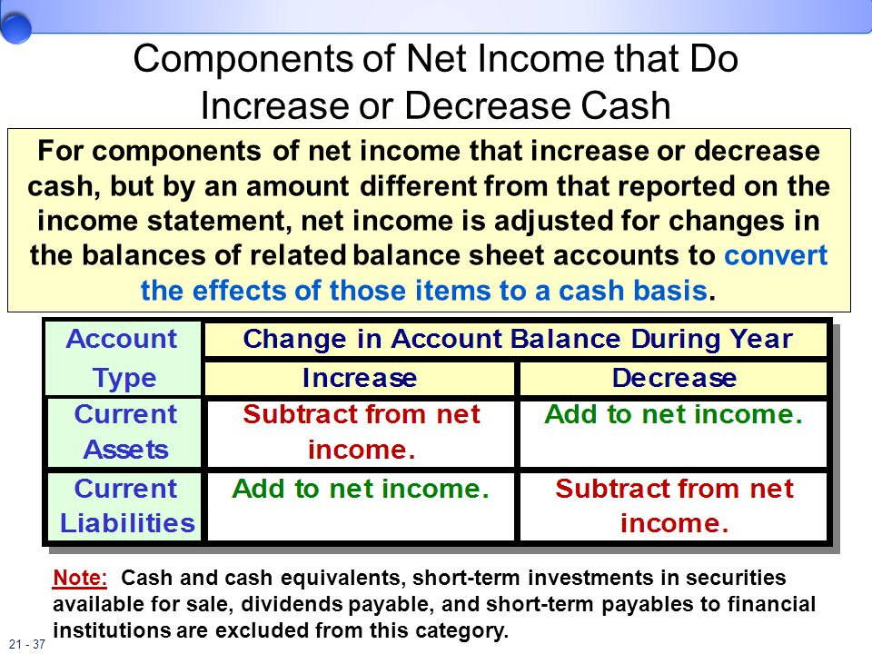 Components of Net Income that Do Increase or Decrease Cash