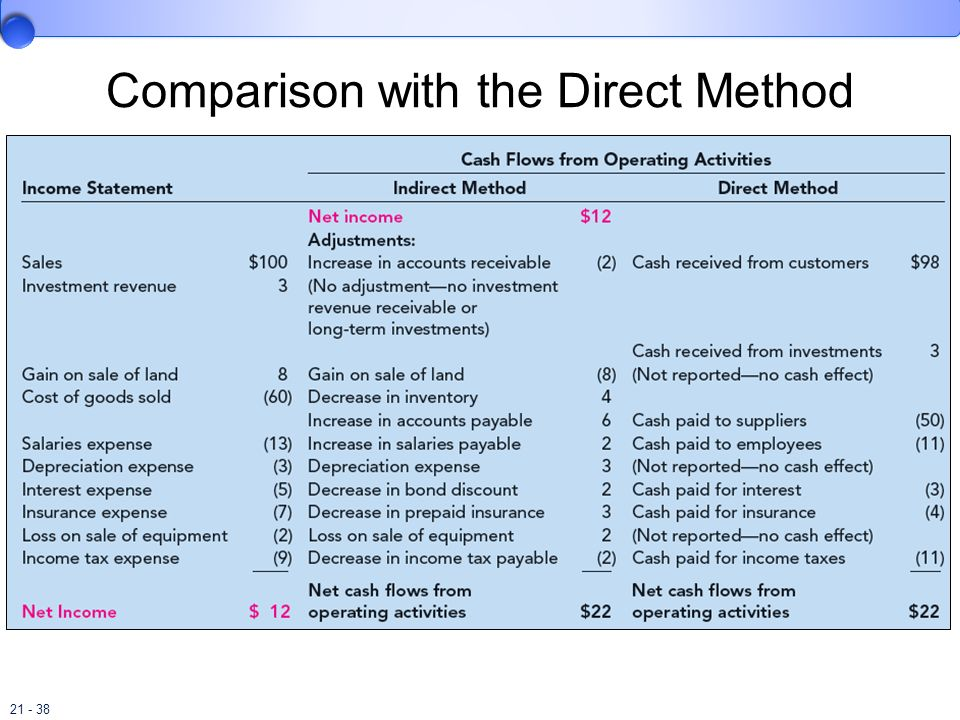 Comparison with the Direct Method