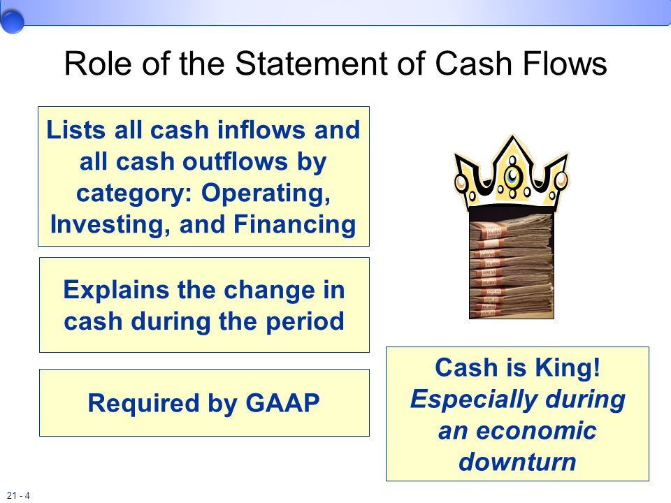 Role of the Statement of Cash Flows
