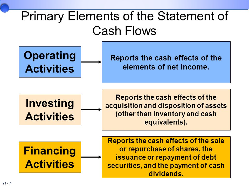 Primary Elements of the Statement of Cash Flows