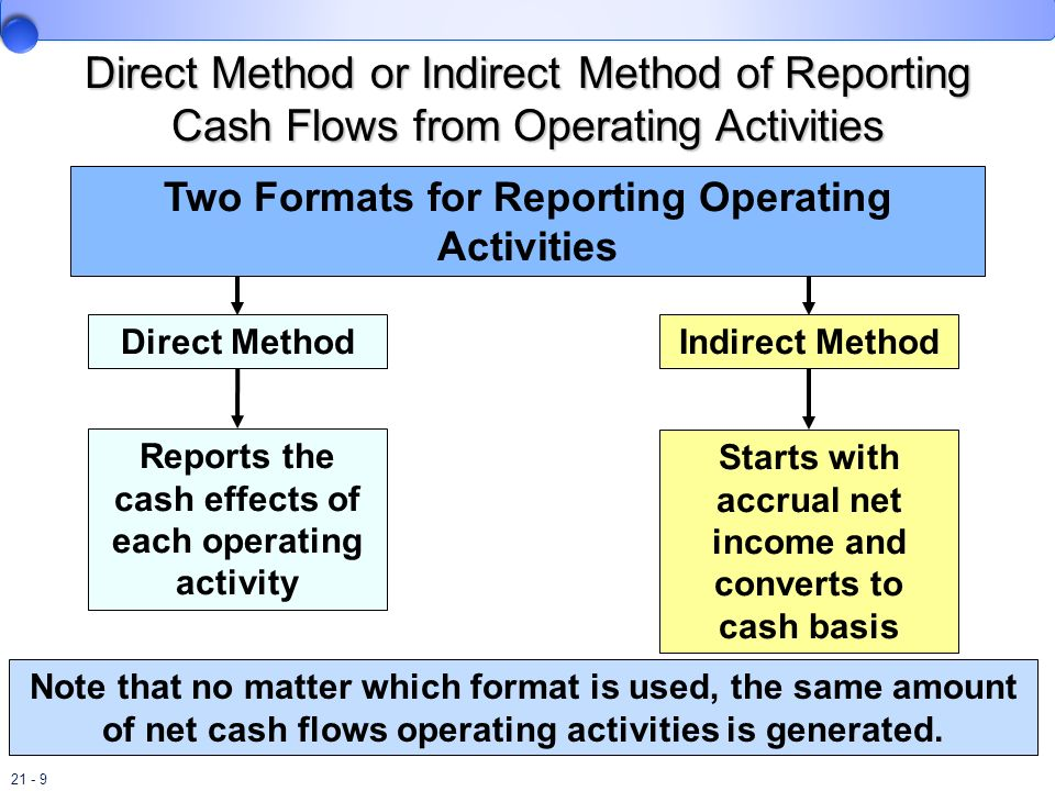 Direct Method or Indirect Method of Reporting Cash Flows from Operating Activities